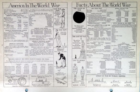 1919 large antique world war i fact sheet template