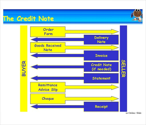 Credit Note Template 8 Free Word PDF Documents Download – Free Remittance Advice Template