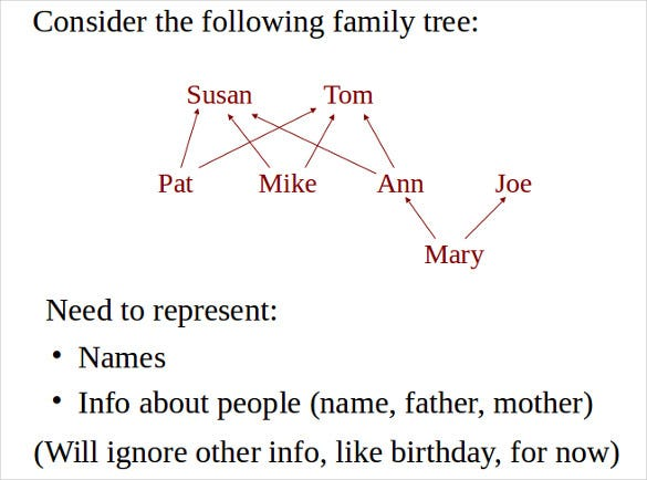 developing program for family tree ppt