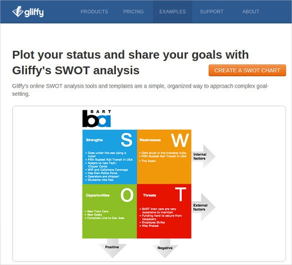 gliffys swot analysis software tool