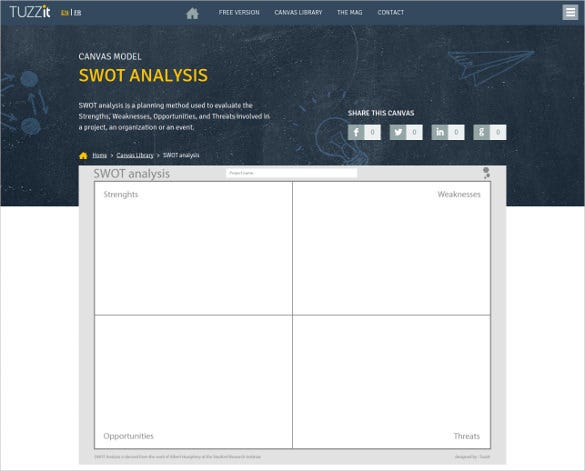 canvas model swot analysis