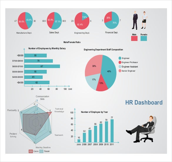 Hr Dashboard Template   Free Word Excel Pdf Documents Download