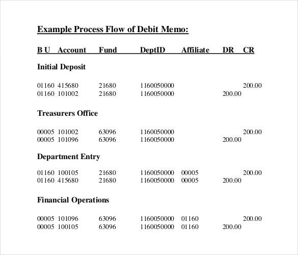 process flow of debit memo pdf template