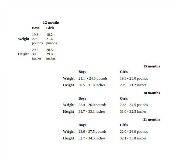 baby normal weight chart