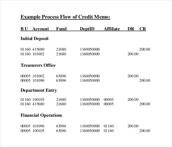 example process flow of credit memo pdf document1