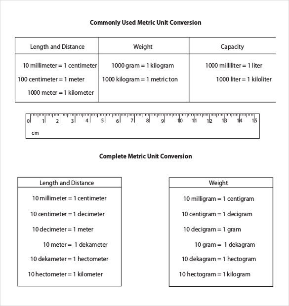 metric unit conversion chart template in pdf
