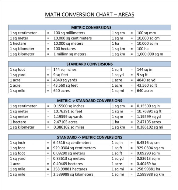 sample mathematical metric system conversion chart template pdf download