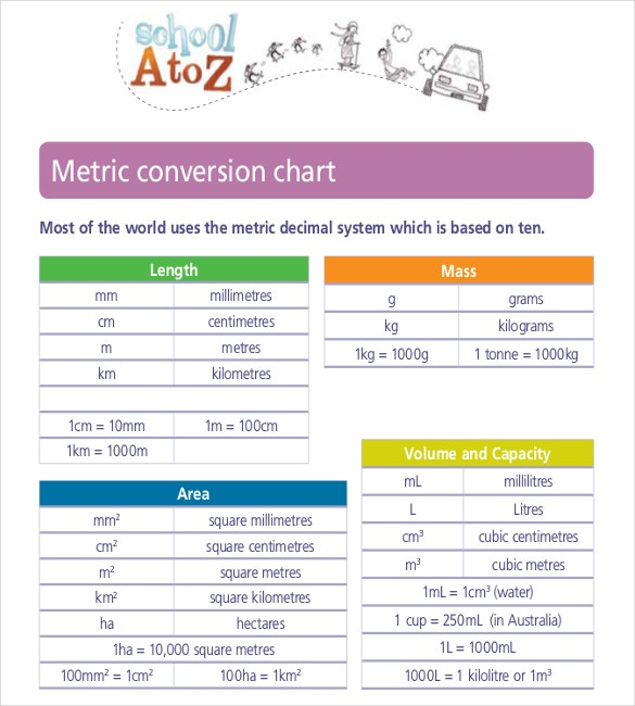 Metric Conversion Chart Templates – 10+ Free Word, Excel, Pdf
