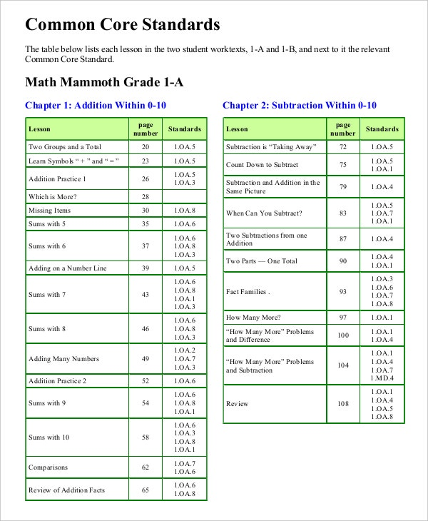 Common Core Math Standards Sheet PDF Format Download