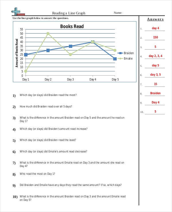 Basic Line Graph Common Core Worksheet PDF Format Download