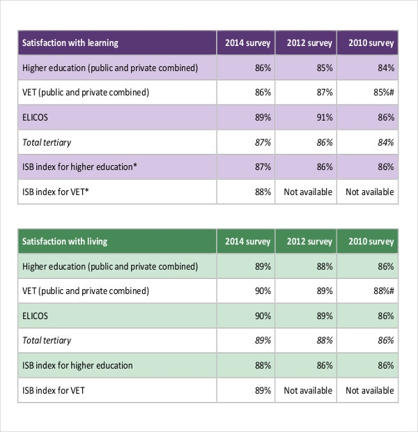 International Student Survey Results Report PDF Template