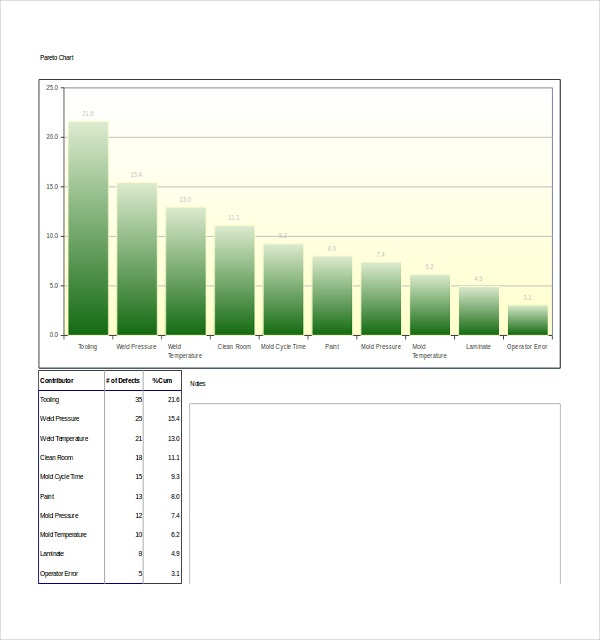 8+ Pareto Chart Templates - Free Sample, Example, Format | Free