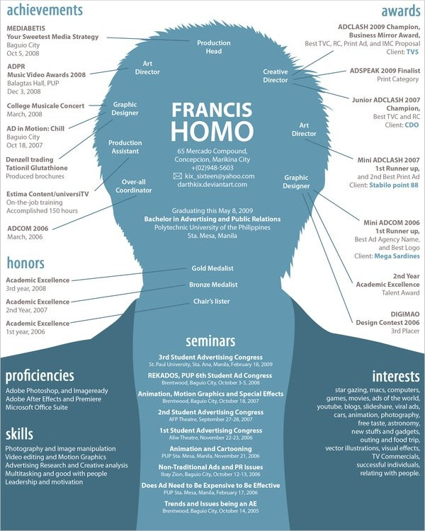 Francis Homo Creative Resume