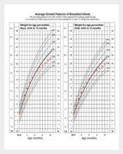 Breastfed Baby Growth Chart Template