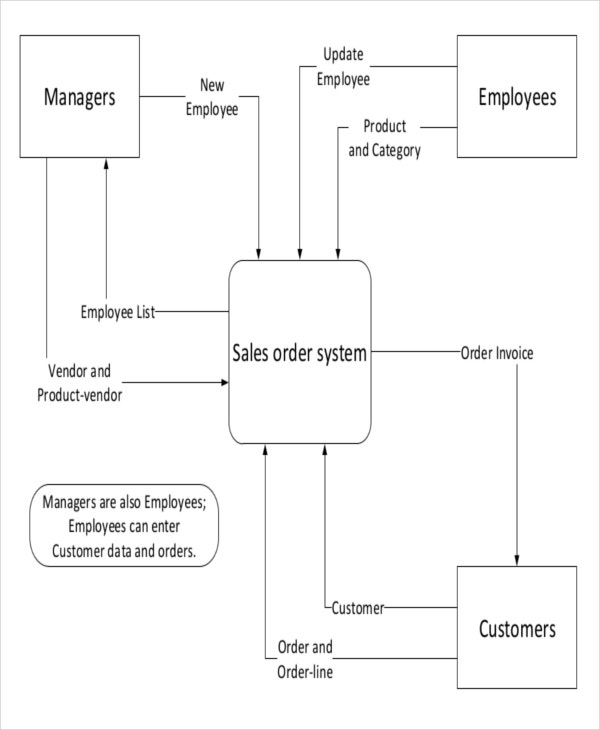 Context Diagram Template