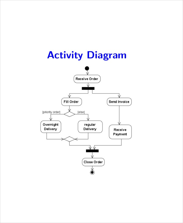 Activity Diagram Template