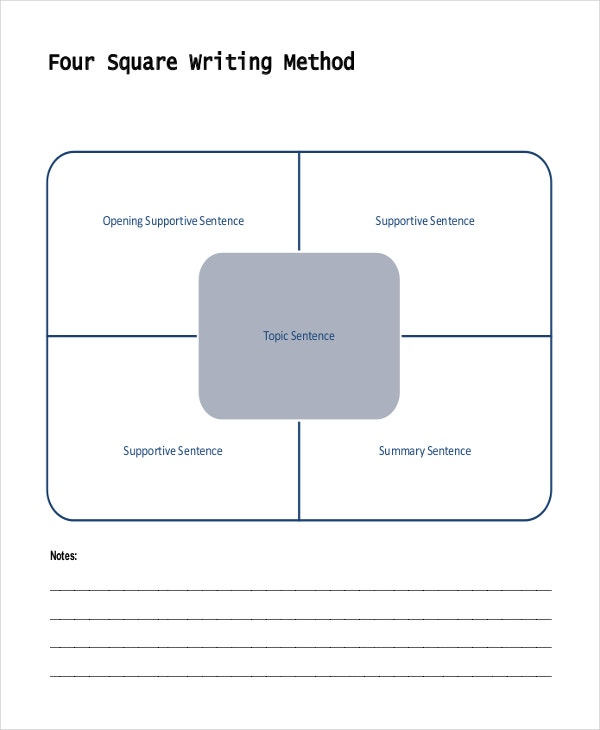 4 square writing template This is a simple review of how we use the 4 square writing template when creating an informational 5 paragraph essay the 4 square method is from four square.