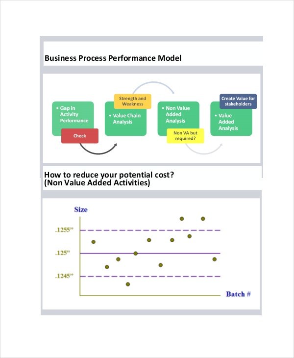 internal business process performance