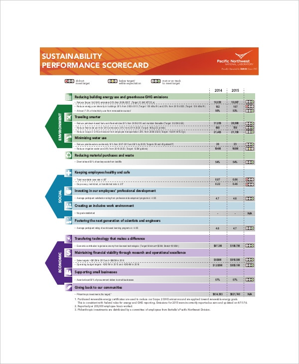 sample sustainability performance scorecard