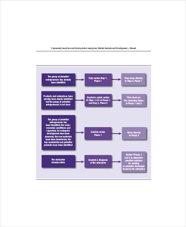 strategic marketing analysis development template