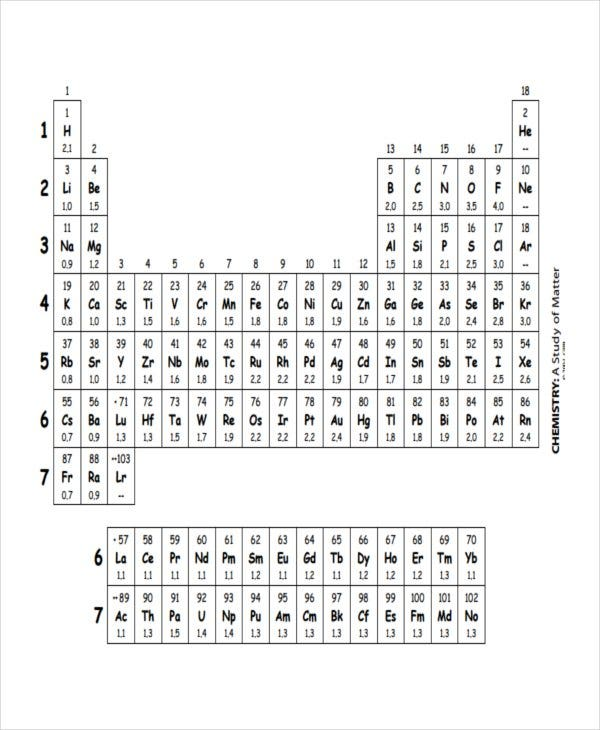Wonderful Chemistry Electronegativity Chart Template Gallery