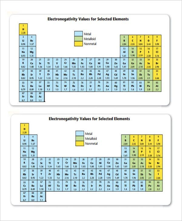 electronegativity chart of element
