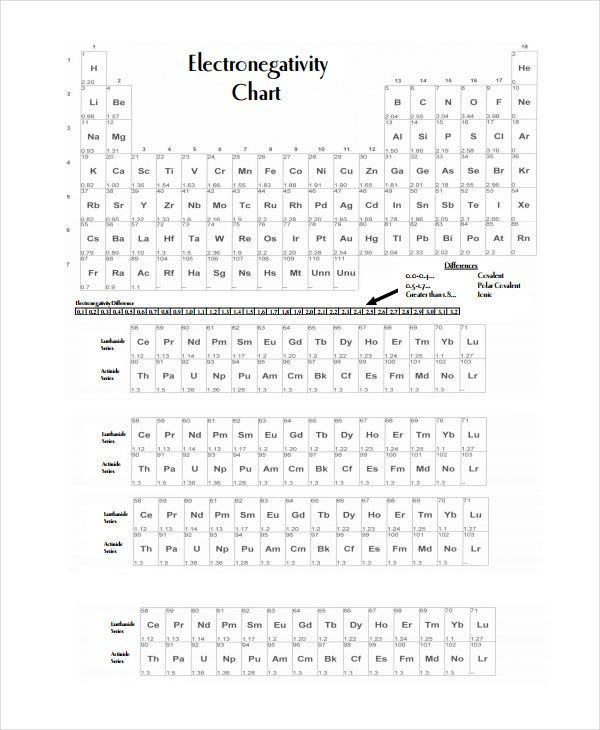 Electronegativity Chart Templates  Free Sample Example