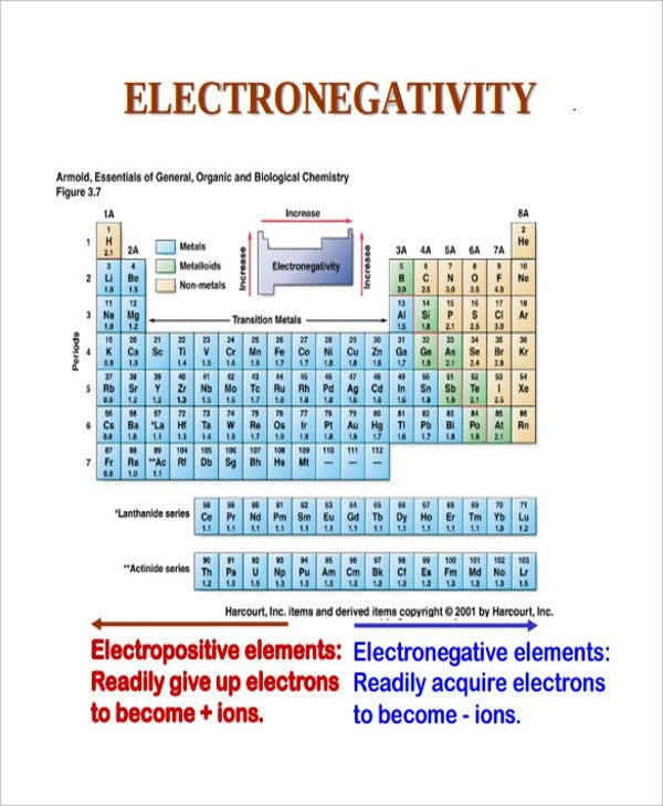Electronegativity Chart Template Free Download