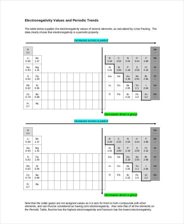 19+ Electronegativity Chart Templates - Free Sample ...