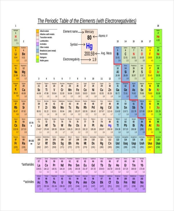 Printable Electronegativity Chart With Periodic Table Element Template