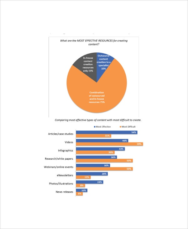 Sample Content Marketing Summary Report Template