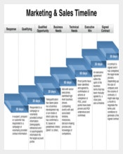 Example Marketing and Sales Timeline