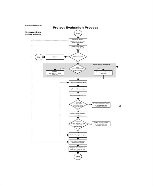 project evaluation process