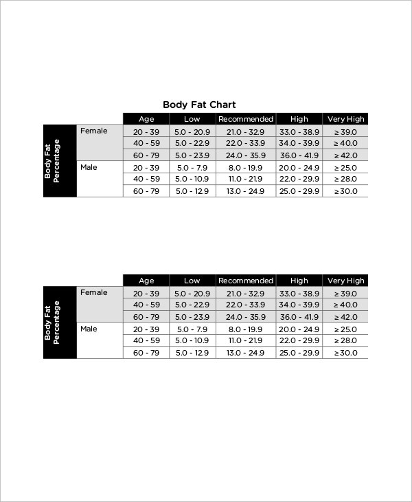 7+ Body Fat Chart Female Templates - Free Sample, Example Format ...