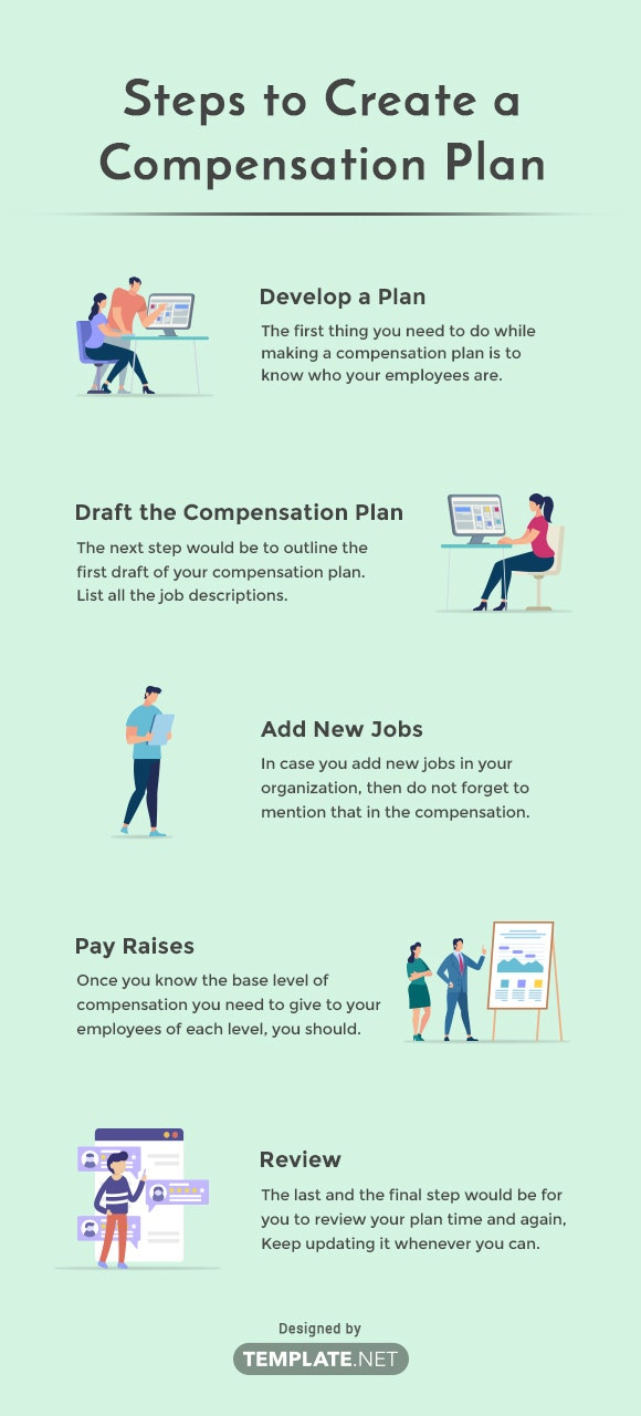steps to create a compensation plan