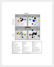 SWOT Analysis Bubble Chart