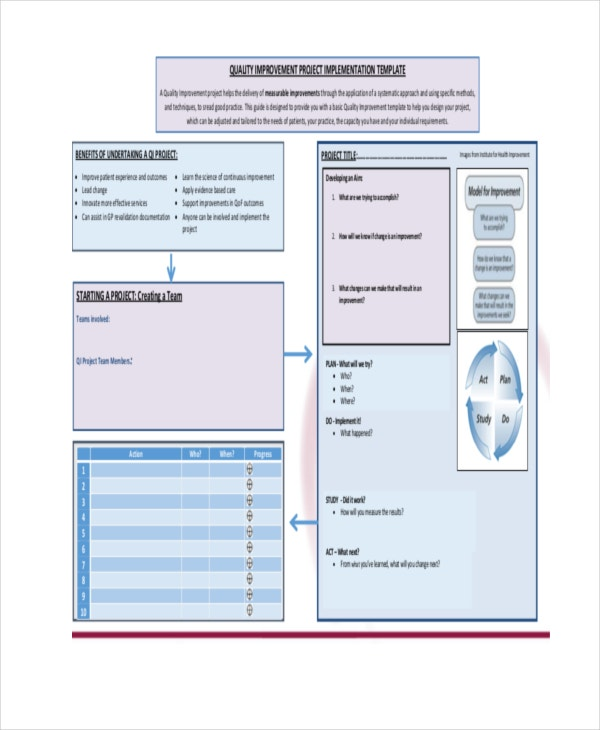 Quality Improvement Project Implementataion Template