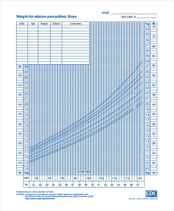 Captivating CDC Baby Growth Chart Template