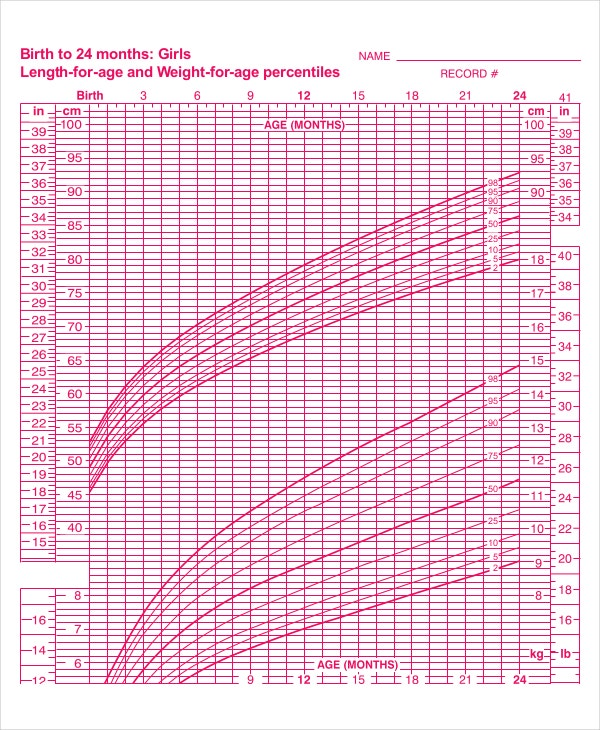 Baby Girl Growth Chart Templates  Sample Example Format  Free