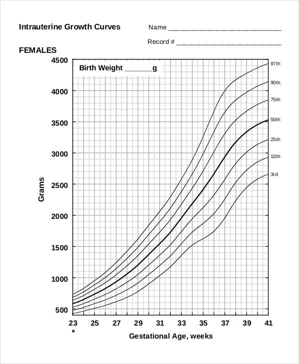 Fetal Weight Monitoring Fetal Weight Chart