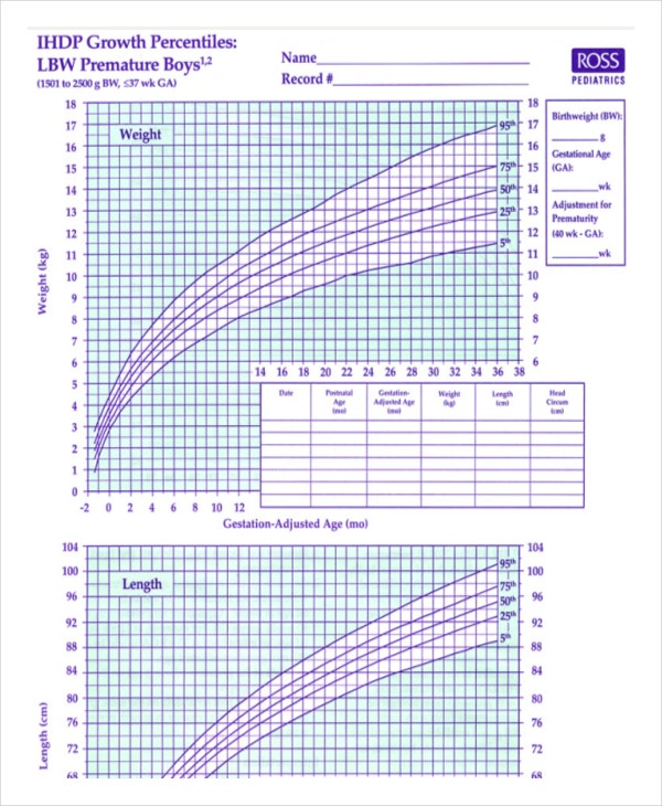 Premature Baby Boy Growth Chart