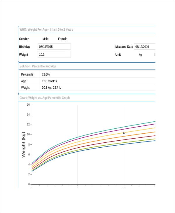 Baby Weight Chart Calculator Timiznceptzmusic