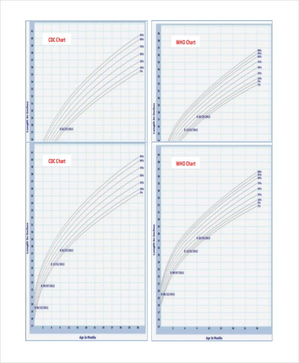baby growth chart of comparision