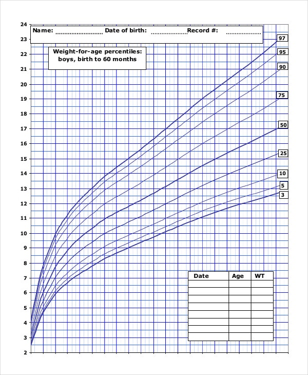 Baby Weight Growth Chart Templates  Free Sample Example