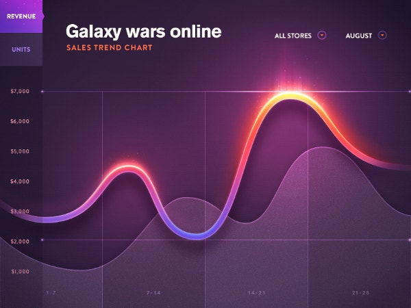 Galaxy Line Dashboard Chart
