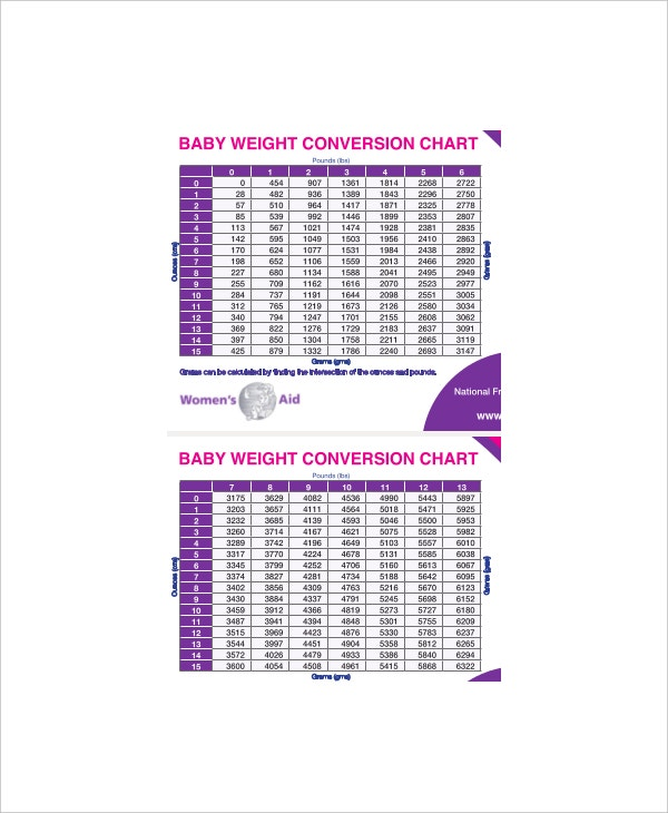 average baby weight conversion chart1