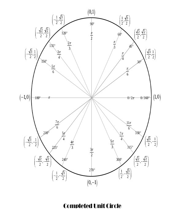 Complete Unit Circle Template