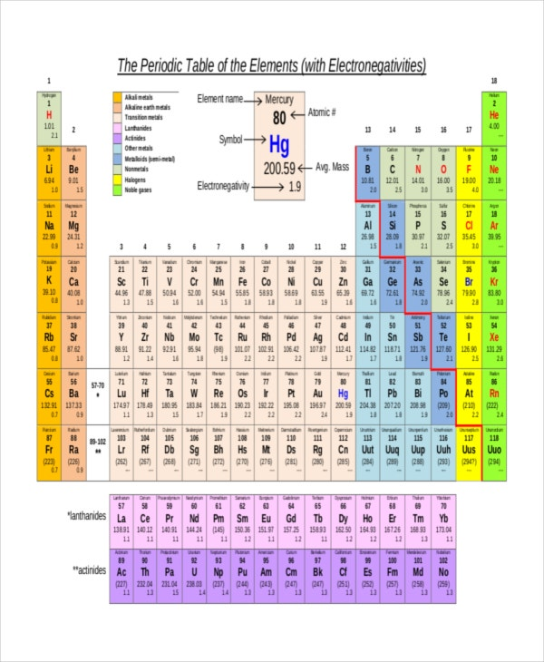 Element Electronegativity Chart Template