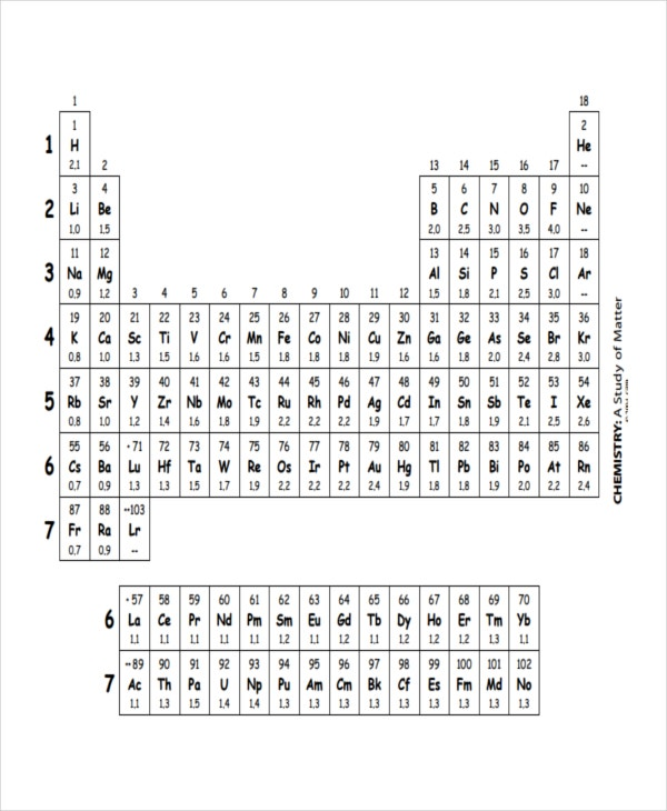 Electronegativity Chart Template