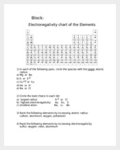 Increasing Electronegativity Chart Template